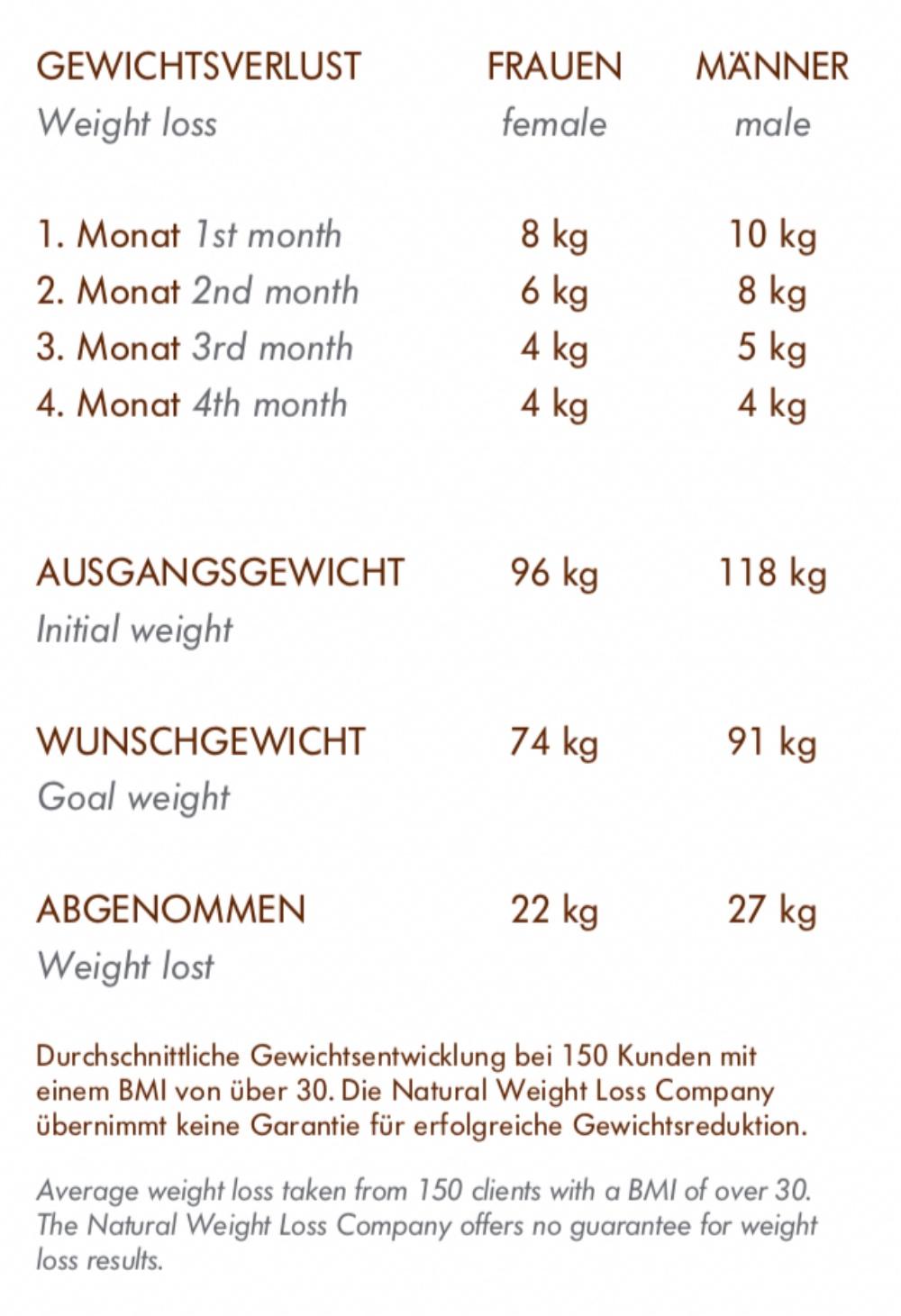 Verlieren Sie 10 Kilo in 1 Monat Jubiläum